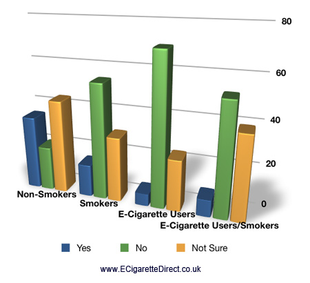 Bar chart showing mostly non-smokers believe that third hand smoke causes cancer.