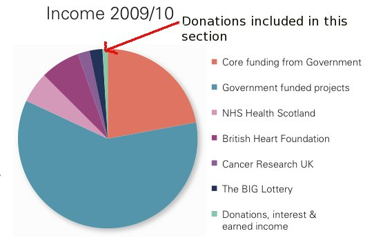 Graph showing funding of ASH Scotland.