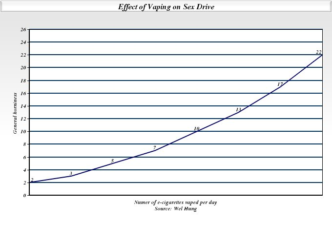 Effect of vaping on sex drive, displayed in graph format.