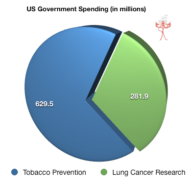 US government spending on tobacco control and lung cancer research.