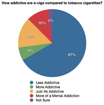 How addictive are ecigarettes; results of an online survey.