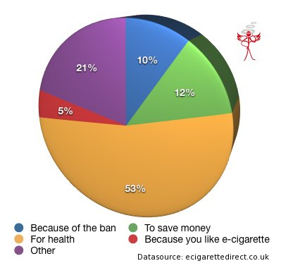 Why people switch to the e-cigarette