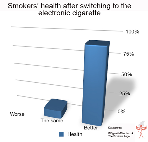Chart showing vaper's assessment of their health after switching to e-cigs.