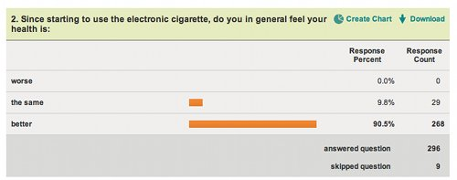 How vapers felt about their health in our survey.