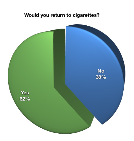 Percentage of smokers who would return to cigarette if e-cigs were banned.