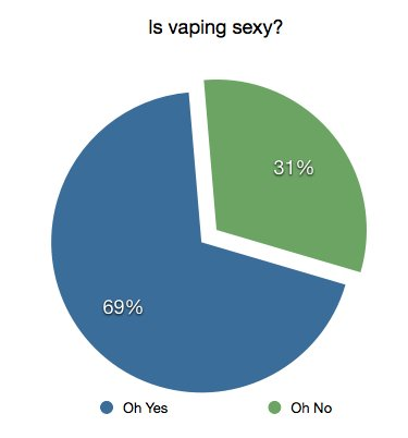 Is vaping sexy?