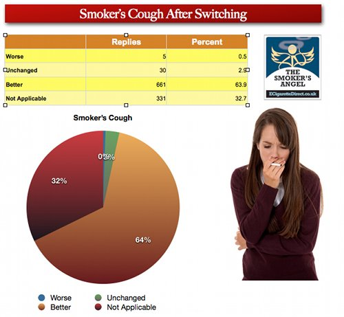Graph showing change in severity of smoker's cough after switching.