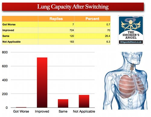 Lung capacity.
