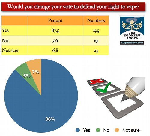 Graph showing vapers who will change their vote to defend their right to vape.