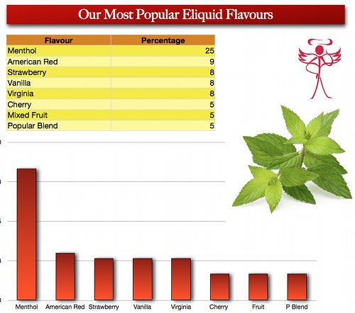 Graph showing which eliquid users prefer.