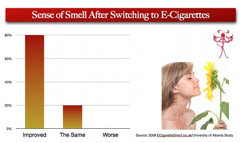 Sense of smell after switching to vaping.