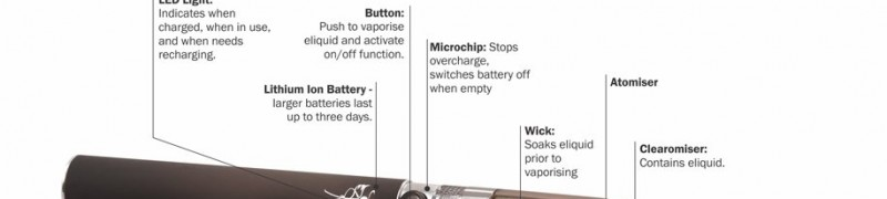 Diagram showing how an e-cig works.