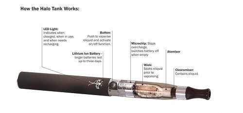 Diagram showing how electronic cigarettes work.