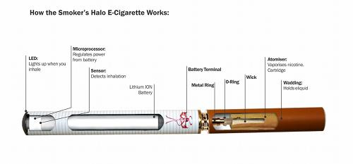 Cut out diagram showing how the Smoker's Halo e-cigarette works.