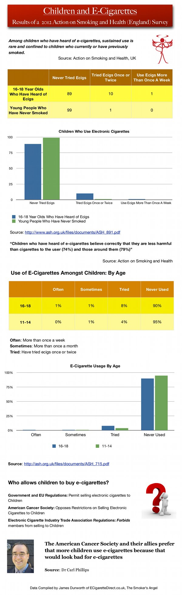 Infographic displaying the results of a 2012 Action on Smoking and Health survey into children's usage of electronic cigarettes.