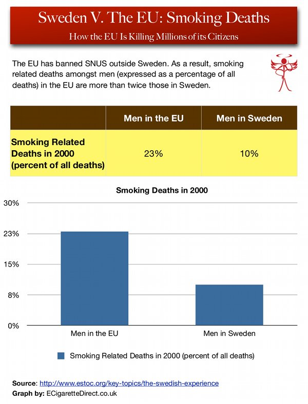Graph showing the differences in smoking deaths in Sweden and the EU.