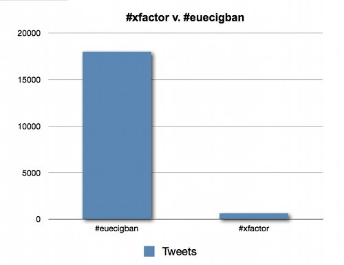 Graph showing difference in number of tweets between xfactor and euecig ban.