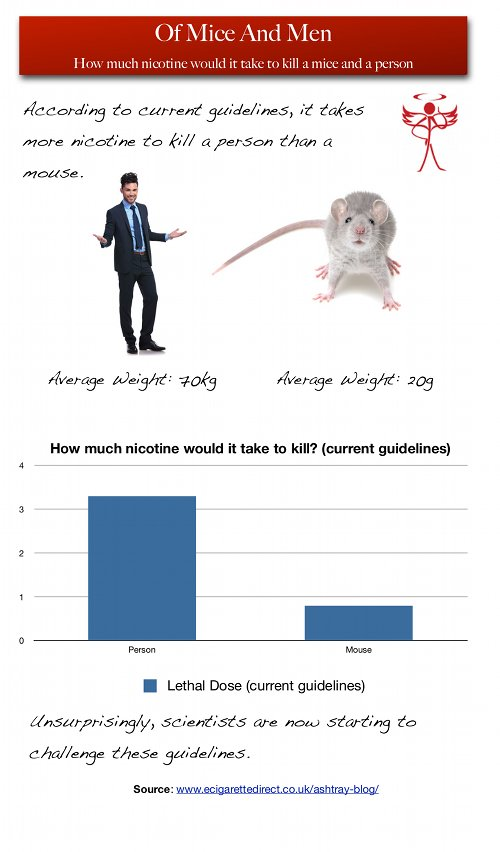 Graph showing comparison between amount of nicotine needed to kill man and mouse.