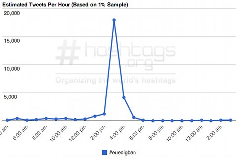 Graph showing the #euecigban hashtag trend.