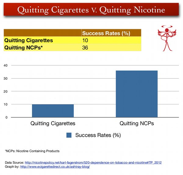 Graph demonstrating the difference in quit rates between cigarette users and users of other nicotine containing products.