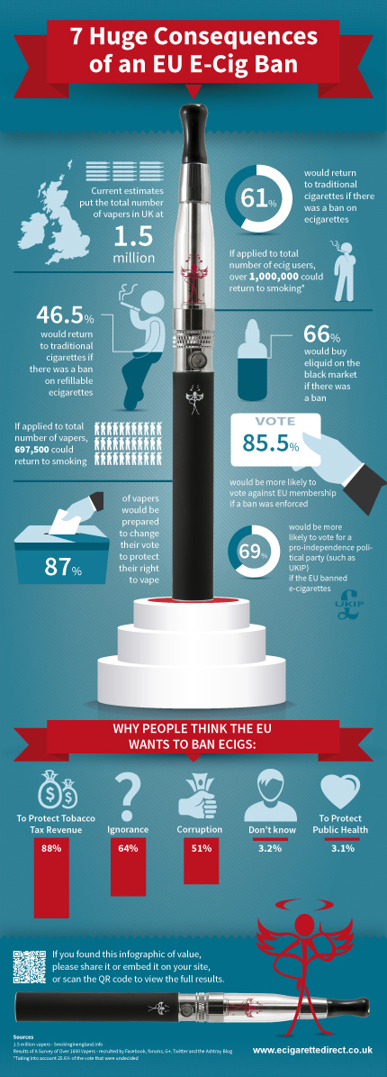 7 consequences of an EU ban on E cigs