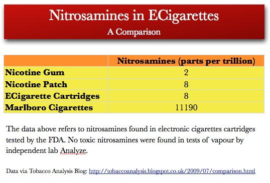 Table showing different levels of nitrosamines in different nicotine products.