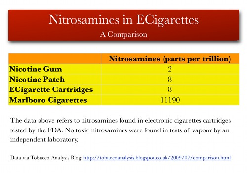 Comparison of nitrosamines in ecigs and Marlboro cigarettes.