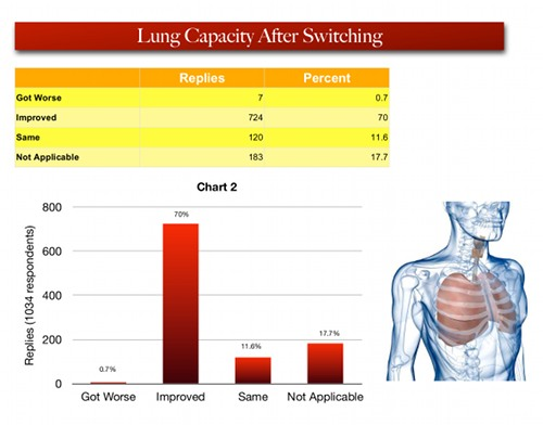 Effects of ecigs on lungs presented in graph format.
