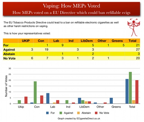 Graph showing how MEPs from different parties voted for the EU Tobacco Products Directive.