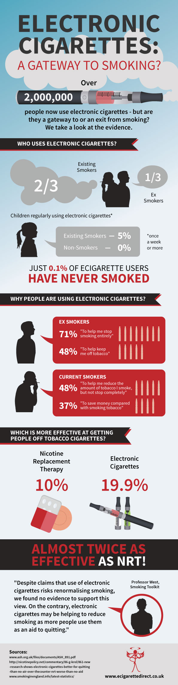 Are electronic cigarettes a gateway to cmoking?