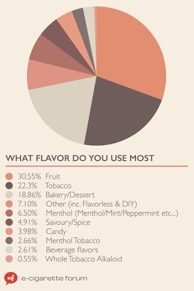 Flavour survey from ecigarette forum.