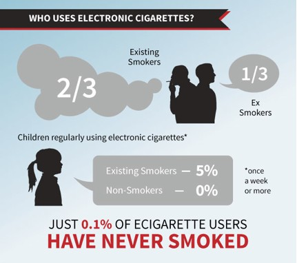 Images showing the percentage of smokers and non-smokers who use ecigs.