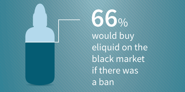 Number of people who would buy ecigs on the black market.
