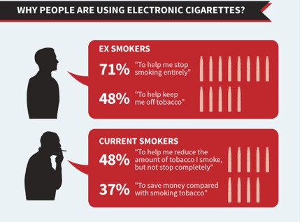 Data showing why people use ecigs.