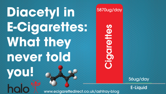 Diacetyl in ecigarettes what they never told you