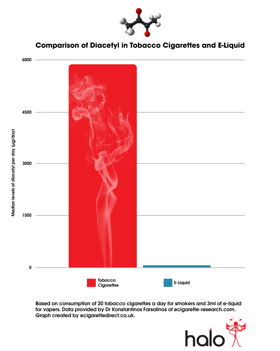 <b>Diacetyl</b> in <b>Electronic</b> Cigarettes: What they never told you!
