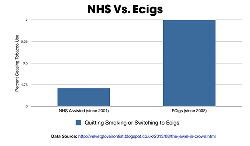 NHS and ecig success