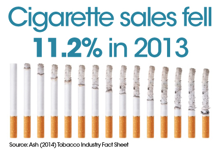 Image showing the percent decrease in cigarette sales.