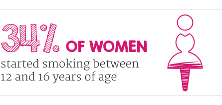 34% of women started smoking between 12 and 16 years of age.