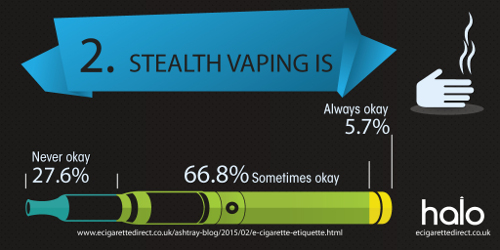 Graph showing number of people who think stealth vaping is acceptable.