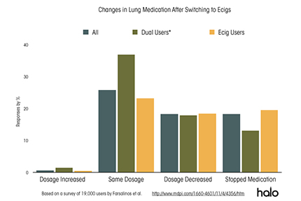 changes in medication e cigs