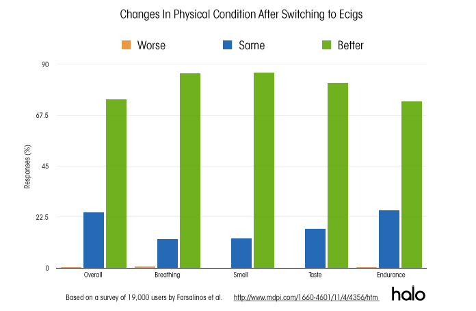 Graph showing changes in physical conditions following switching to ecigs.