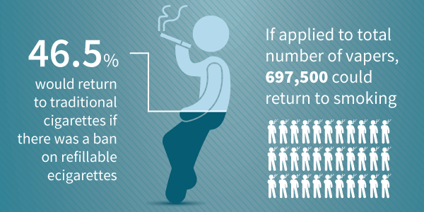 What would happen if there was a ban on refillable ecigs.