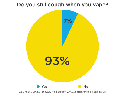 Vaping & Coughing: What Every Vaper Needs To Know