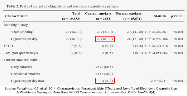 Dual e-cig users smoke less