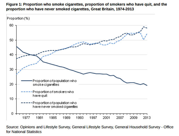 Smoking decline Britain