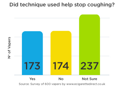 Technique used help stop cough