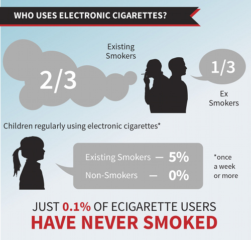 Who uses electronic cigarettes?
