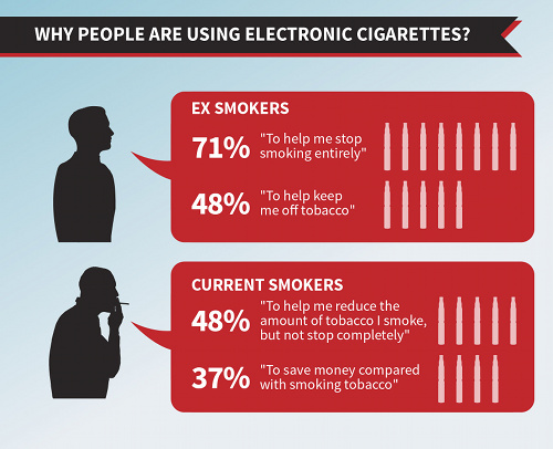Why people are using electronic cigarettes?