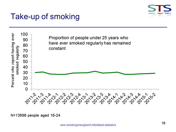 under 25 regular smokers